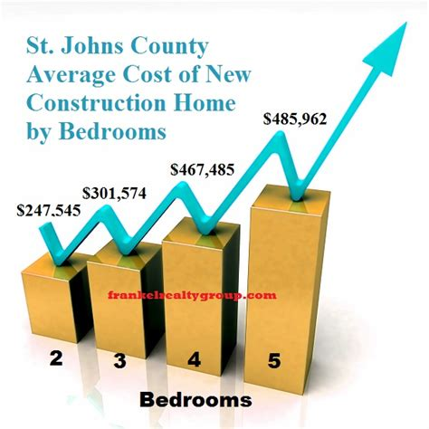 Cost Of Mba At St Johns by St Johns County