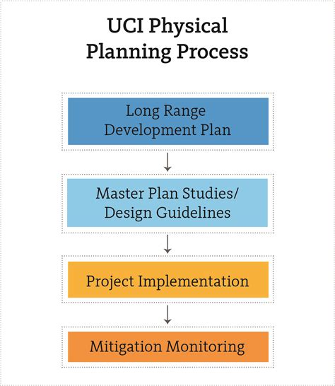 layout planning process physical planning process environmental planning and