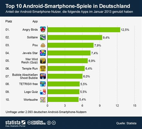 top ten android smartphones are used as platforms aquarius digital