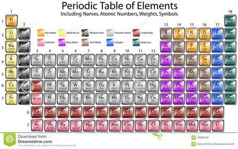Complete Periodic Table by Periodic Table Of Elements Royalty Free Stock Image