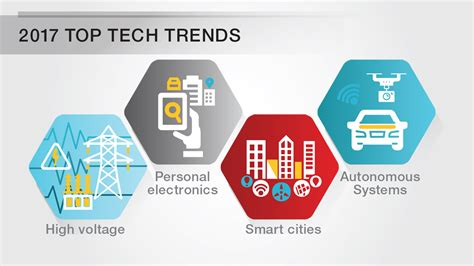 Trends I by Tech Trends 4 Key Technology Trends Driving Innovation In