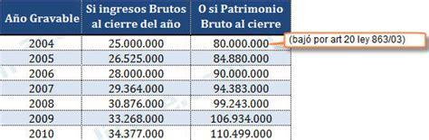 montos personas naturales para declarar renta elaboraci 243 n declaraciones a 241 o 2010 actual 237 cese