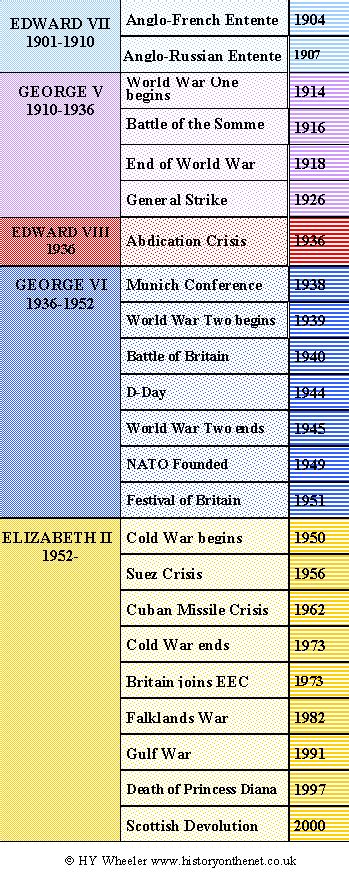 timeline of british kings and queens british monarchy twentieth century timeline history