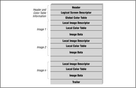 layout files gif summary from the encyclopedia of graphics file formats