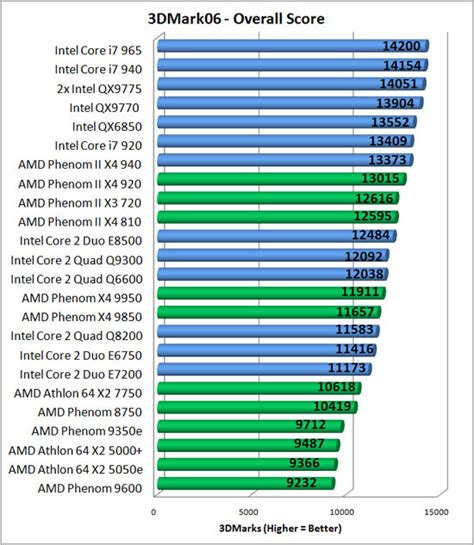 processor bench mark amd product s benchmarks overclocking secrets amd