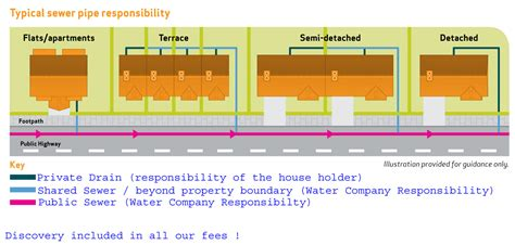 sewer design guidelines uk sewer pipe responsibility happy drains