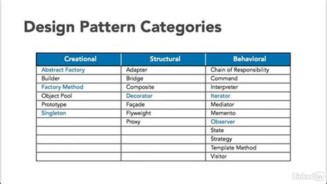design pattern categories design pattern categories