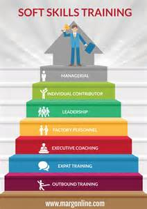 Soft Skill Trainer soft skills in bangalore infographic e learning infographics