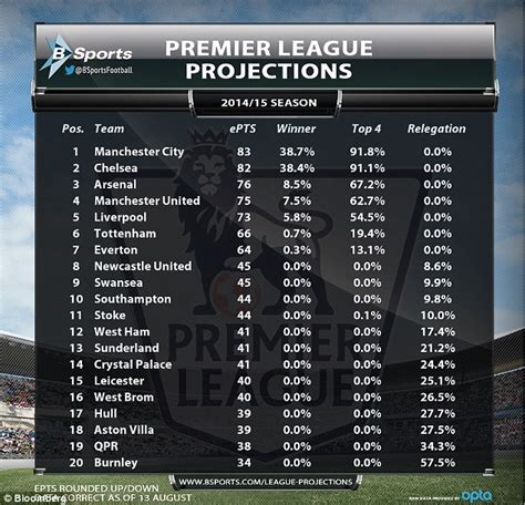 epl table man city manchester city will win the premier league while