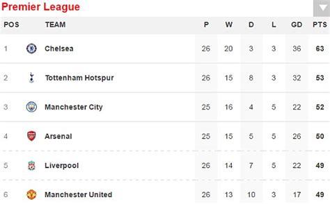 epl match results liverpool 3 1 arsenal epl result daily mail online