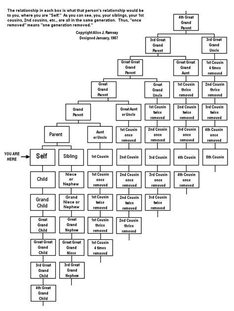 printable family tree with cousins cousins etc familytree com