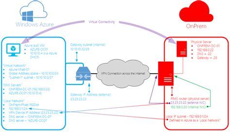 graphviz network diagram graphviz network diagram network map elsavadorla
