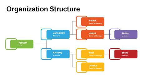 organisation structure template organization structure powerpoint templates powerslides