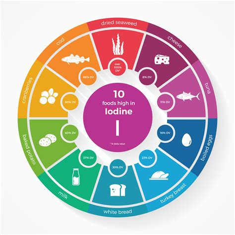 Iodine Detox Effects by Iodine 53 Benefits Food Sources Side Effects
