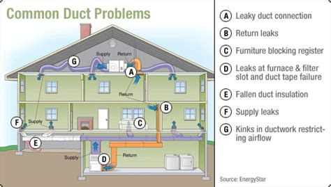 how to design home hvac system top 5 air duct issues how to fix them