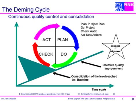 deming diagram itil is continual service improvement www itsmwatch