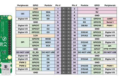 xvisor raspberry pi  simba master documentation