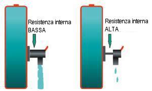 resistenza interna batteria batterie passione