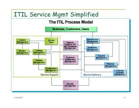 It Service Management Mba by It Service Management And Improvement Framework
