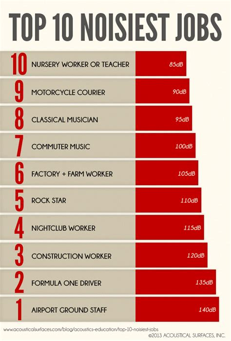 top 10 psychopath professions top 10 professions with fewest top 10 noisiest jobs acoustical surfaces
