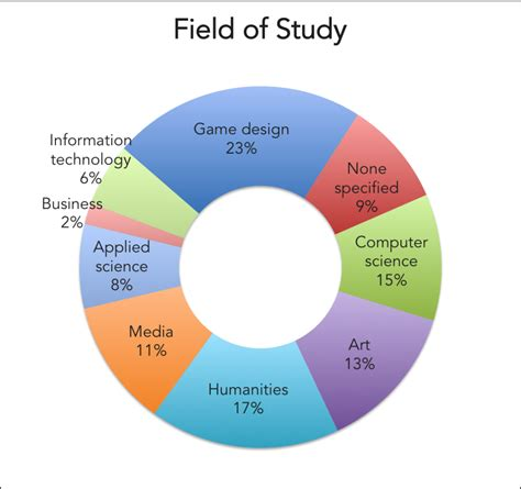 game design education video game designer education joy studio design gallery