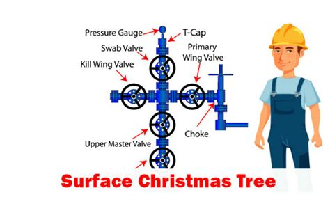 christmas tree gas well ppt tree wellhead well diagram simple electronic circuits