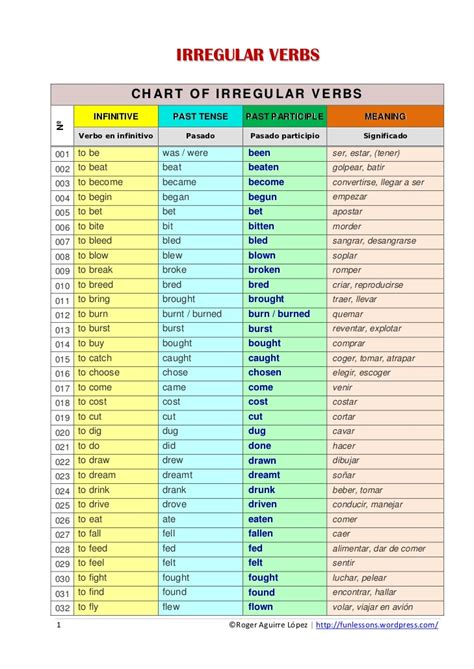 list of irregular verbs pdf