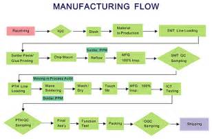 product flow chart template manufacturing flow diagram pictures to pin on