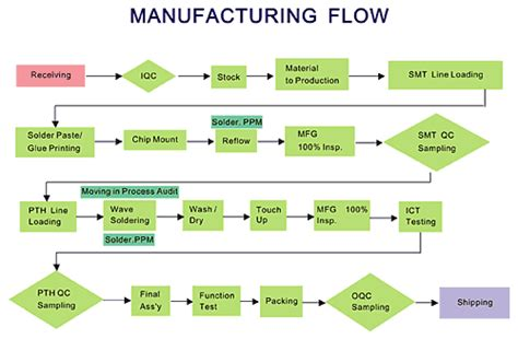 manufacturing flow diagram pictures to pin on pinterest