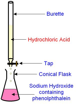 acid base titration diagram opinions on titration