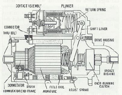starter motor parts diagram starter motor cleaning