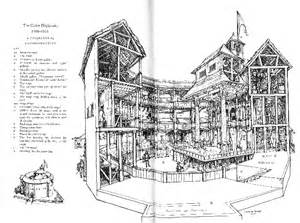 The Globe Theatre Outline by In The Diagram Of A Later Scholar C Walter Hodges