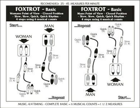 foxtrot steps diagram foxtrot