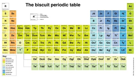 Perdic Table by Periodic Tables