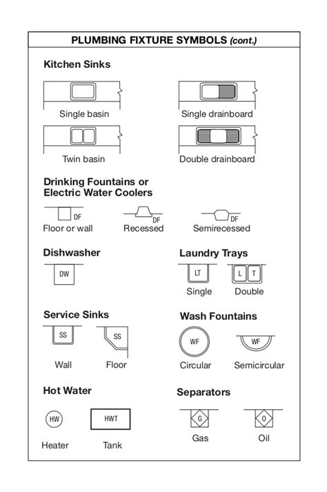 Kitchen Cabinet Drawing by Plan Symbols