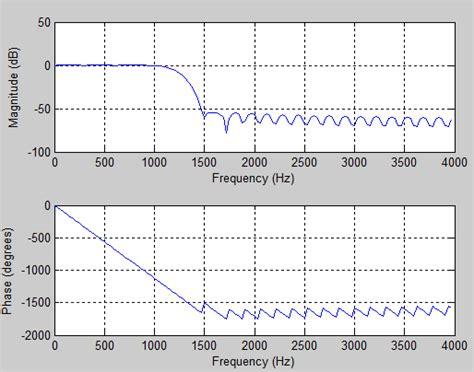 high pass filter on matlab easy matlab codes digital signal processing matlab codes