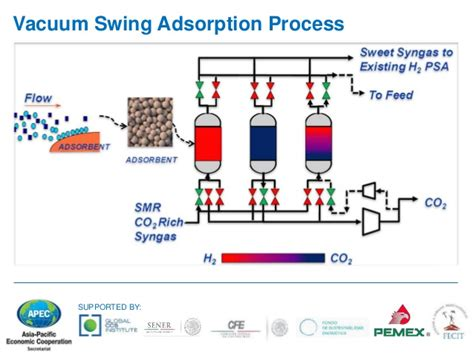 pressure swing adsorption overview on capture technologies