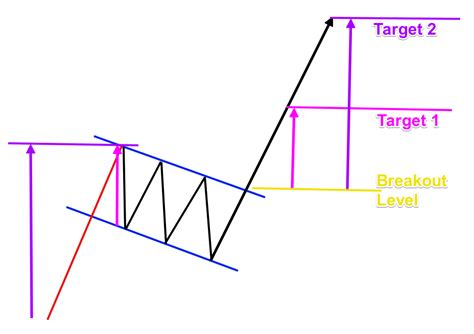 triangle pattern target how to trade bearish and the bullish flag patterns like a