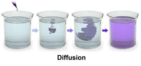diffusion thinglink