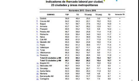 tasa de desempleo en latinoamerica 2016 237 ndice de desempleo en manizales manizales en un d 237 gito