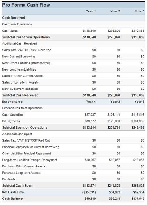 Projected Balance Sheet Template by Best Photos Of Projected Balance Sheet Sle Balance