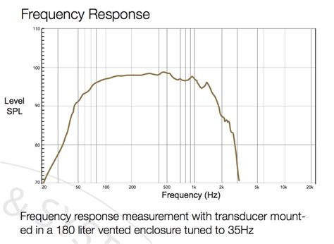 inductor frequency response measurement 28 images single capacitor resistor or inductor