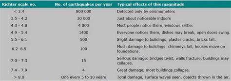 earthquake unit what does earthquake magnitude mean wordlesstech