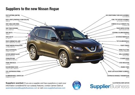 nissan parts suppliers suppliers to the new nissan rogue supplierinsight