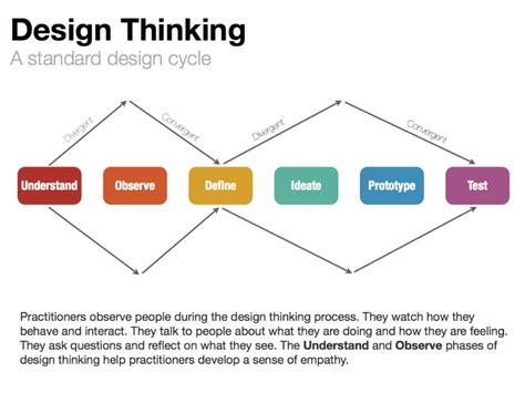 design thinking company the dynamic duo of design thinking process improvement