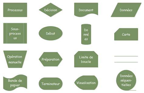 signification diagramme de flux symboles du diagramme de la comptabilit 233 le plus utilis 233