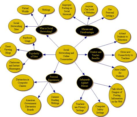 what is concept concept map social networking education technology