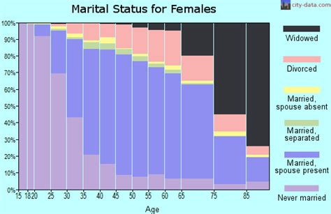 Monmouth County Marriage Records Related Keywords Suggestions For Monmouth County Demographics