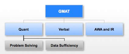 gmat quant section what is the gmat mba admissions consultant india