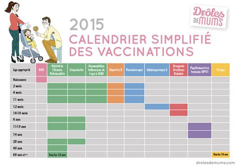 Calendrier Vaccinal 2018 Le Calendrier De Vaccination 2013 Dr 244 Les De Mums